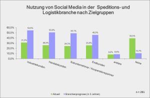 Nutzung von Social Media in der Speditions- und Logistikbranche nach Zielgruppen