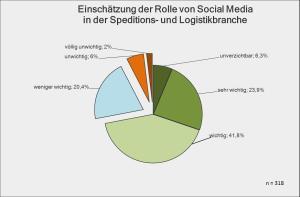 Einschätzung der Rolle von Social Media in Spedition und Logistik