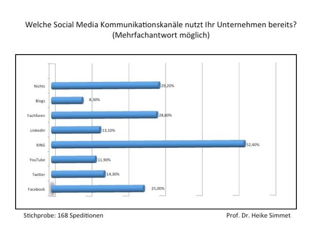 Studie Social Media in Spedition und Logistik: Welche Social Media Kommunikationskanäle nutzt Ihr Unternehmen bereits?