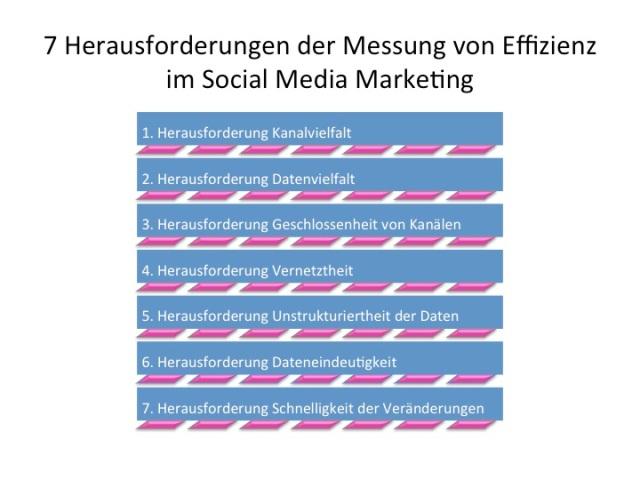 7 Herausforderungen in der Messung der Effizienz von Social Media
