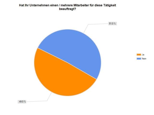 """Prof. Dr. Heike Simmet: Studie """"Social Media als Chance für kleine und mittelständische Unternehmen"""""""