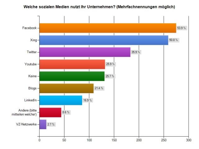 """Studie """"Social Media als Chance für kleine und mittelständische Unternehmen"""" Chart 3 (Prof. Dr. Heike Simmet)"""