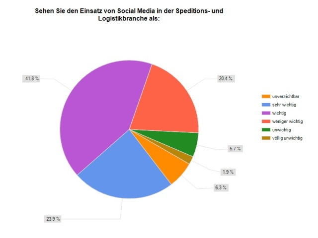 Prof. Dr. Heike Simmet: Studie Social Media in Spedition und Logistik Frage 7
