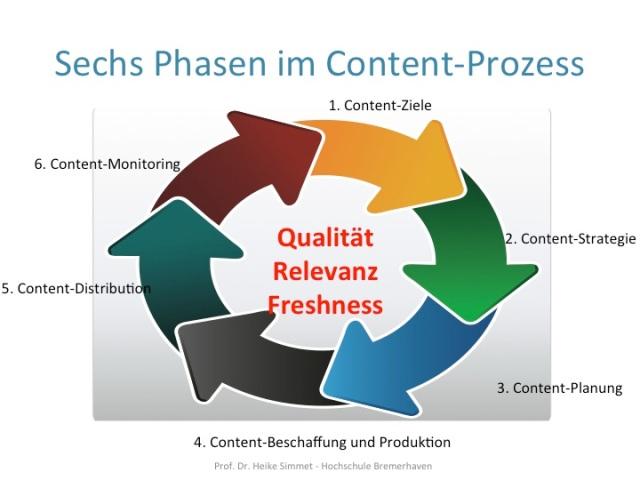 Sechs Phasen im Prozess des Content-Marketings, Prof. Dr. Heike Simmet, Hochschule Bremerhaven