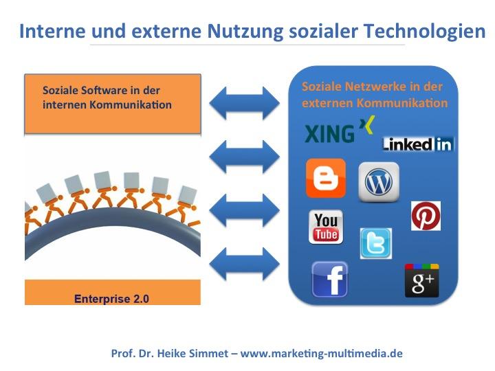 community marketing management mühlenbeck