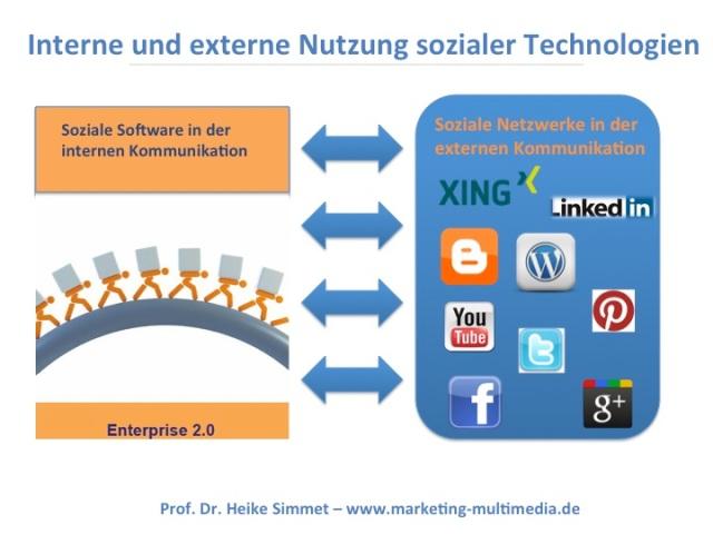 Interne und externe Nutzung sozialer Technologien, Prof. Dr. Heike Simmet, Hochschule Bremerhaven