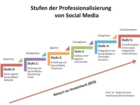 Stufen der Professionalisierung von Social Media