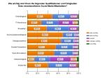 Qualifikationen und Fährigkeiten von Social Media Mitarbeitern in kleinen und mittelständischen Unternehmen