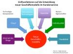 Einflussfaktoren auf die Entwicklung neuer Geschäftsmodelle im Kundenservice