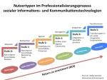 Nutzer-Typen im Professionalisierungsprozess sozialer Informations- und Kommunikationstechnologien