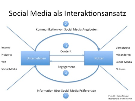 Social Media als Interaktionsansatz