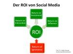 ROI von Social Media