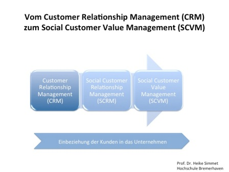 Vom CRM zum Social Customer Value Management