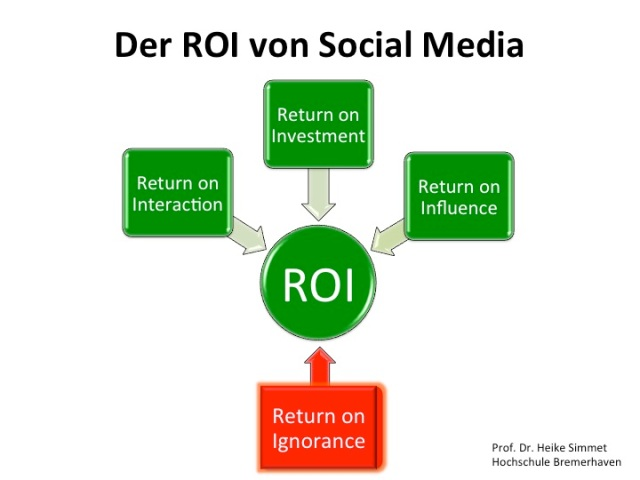 Return on Social Media - Return on Investment, Return on Interaction, Return on Inffluence, Return on Ignorance