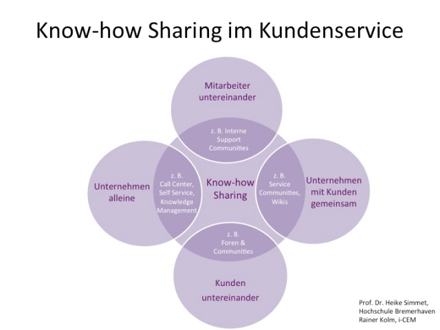 Know-how Sharing im Kundenservice Simmet:Kolm