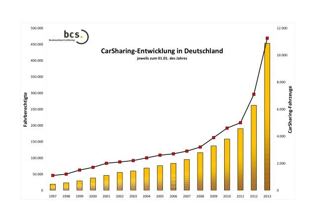 grafik_entwicklung_carsharing_in_deutschland_gesamt_2013