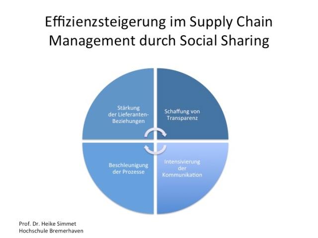 Effizienzsteigerung im Supply Chain Management durch Social Sharing