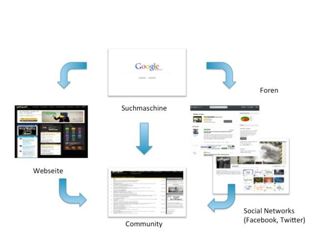 Wettbewerbsvorteil Know-how Sharing Chart 2