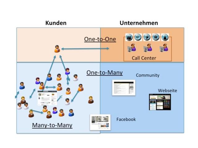 Wettbewerbsvorteil Know-how Sharing im Kundenservice 2.0 Grphik 1