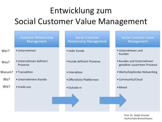 Social Customer Value Management