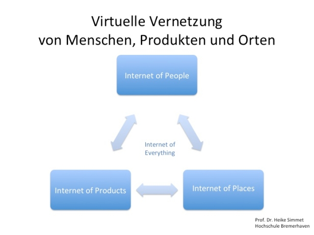 Prof. Dr. Heike Simmet: Internet of Everything: Internet of People, Products (Internet of Things) and Places