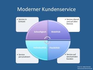 Moderner Kundenservice