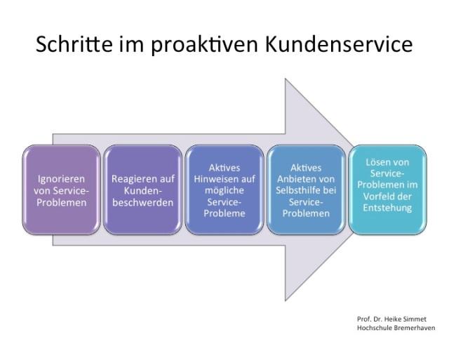 Schritte im proaktiven Kundenservice