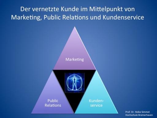 Der vernetzte Kunde im Mittelpunkt von Marketing, Public Relations und Kundenservice