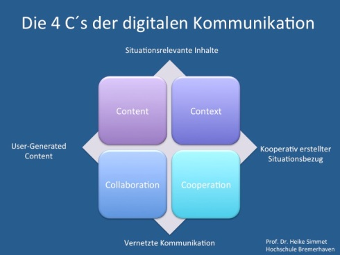 Content, Context, Cooperation und Collaboration in der digitalen Kommunikation