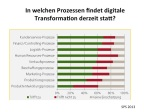 Digitale Transformation SPS