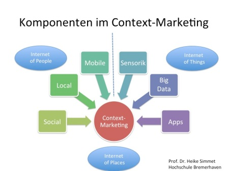 Komponenten im Context-Marketing