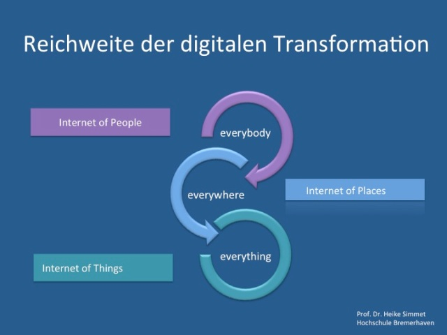 Reichweite der digitalen Transformation