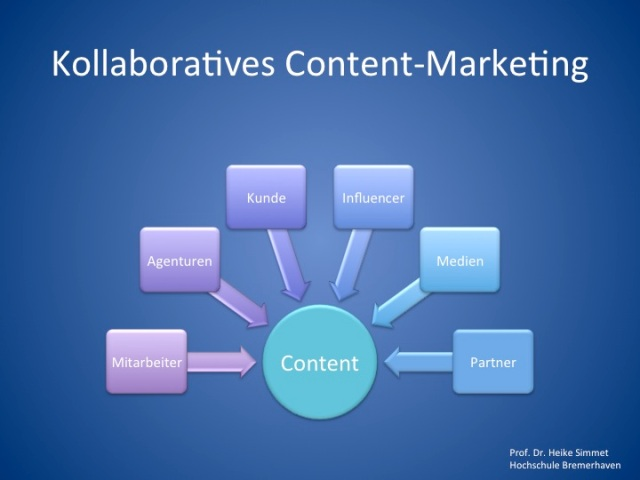 Kollaboratives Content-Marketing