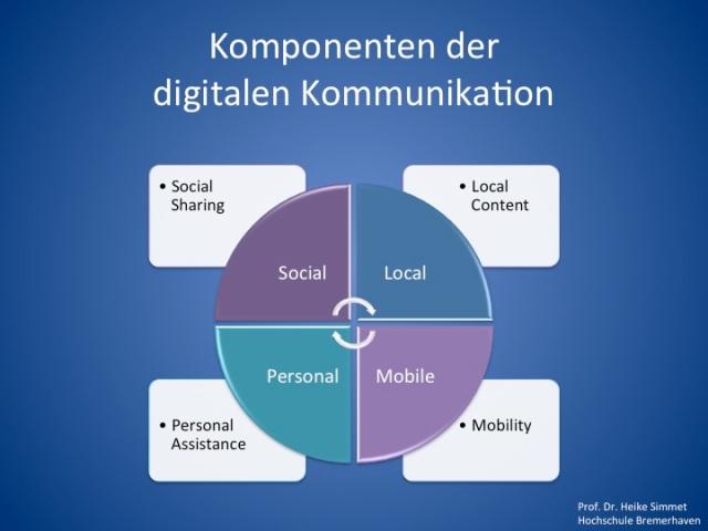 Komponenten der digitalen Kommunikation