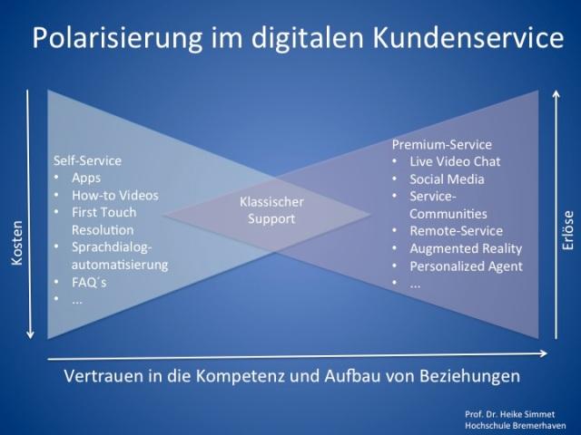 Polarisierung im digitalen Kundenservice