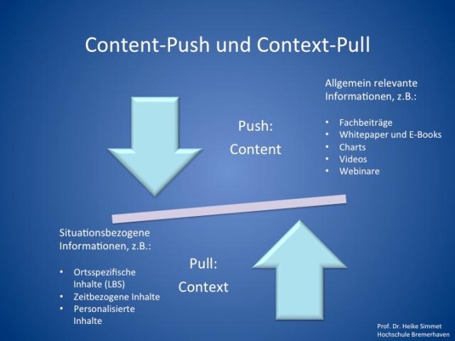 Content-Push und Context-Pull