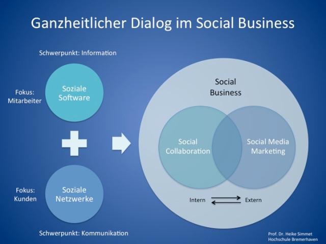 Ganzheitlicher Dialog im Social Business
