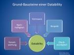 Grund-Bausteine einer Datability
