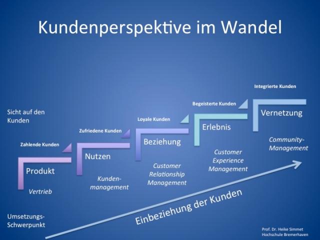Kundenperspektive im Wandel - Vernetzung des integrierten Kunden im Community-Management