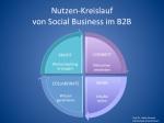 Nutzen-Kreislauf von Social Business im B2B