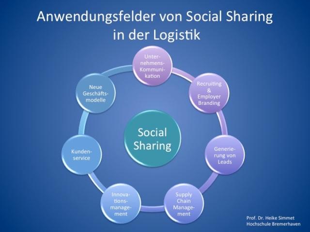 Anwendungsfelder von Social Sharing in der Logistik