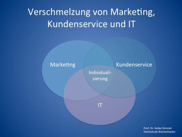 Verschmelzung von Marketing, Kundenservice und IT