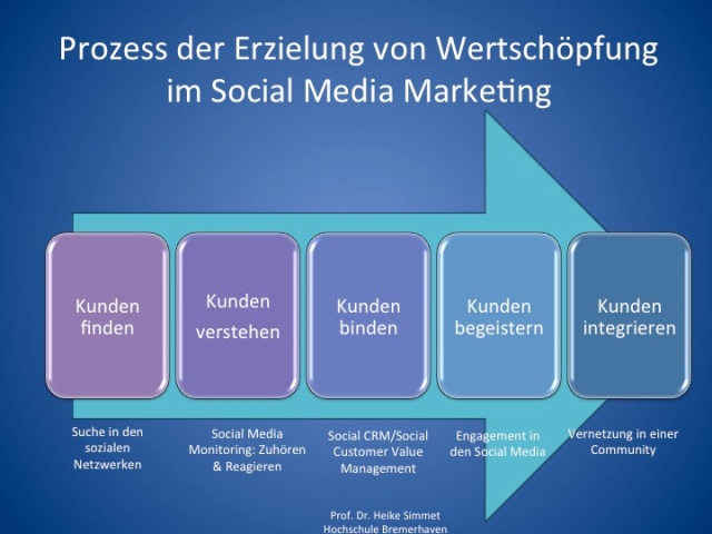 Prozess der Erzielung von Wertschöpfung im Social Media Marketing