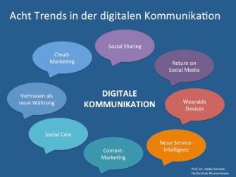Acht Trends in der digitalen Kommunikation