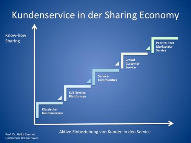 Kundenservice in einer Sharing Economy