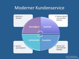 Moderner Kundenservice-Schnelligkeit, Mobilitaet, Flexibilitaet und Individualitaet