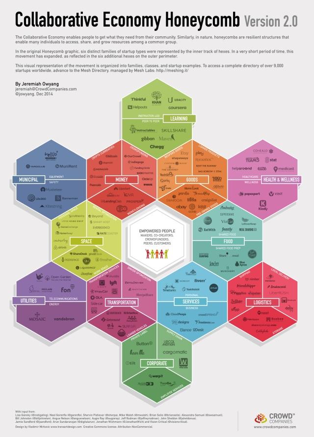 Collaborative Economy Honeycomb Ver