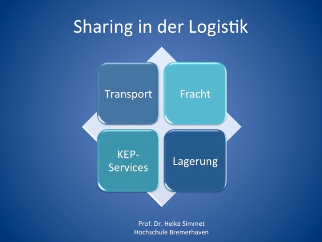Sharing in der Logikstik