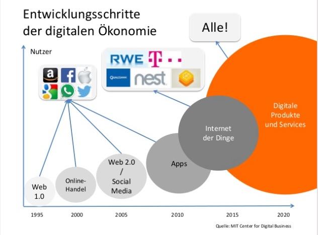 Entwicklungsschritte der digitalen Ökonomie