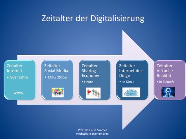 Zeitalter der Digitalisierung